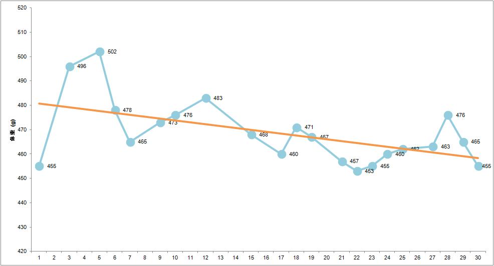 生後7ヶ月の成長記録グラフ