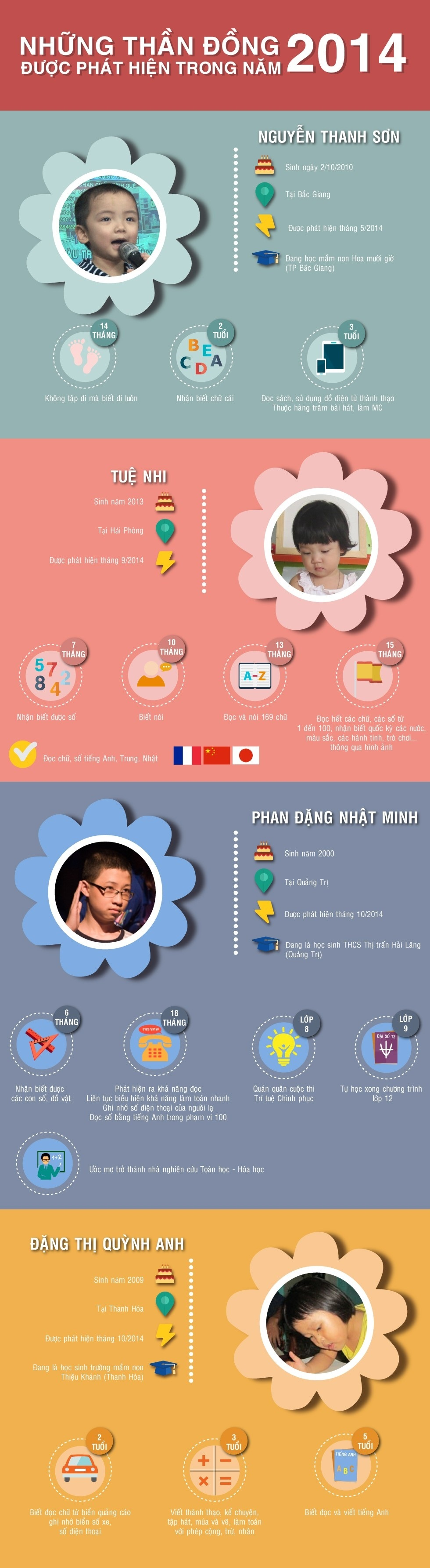 Infographic - Thần Đồng Việt Nam 2014