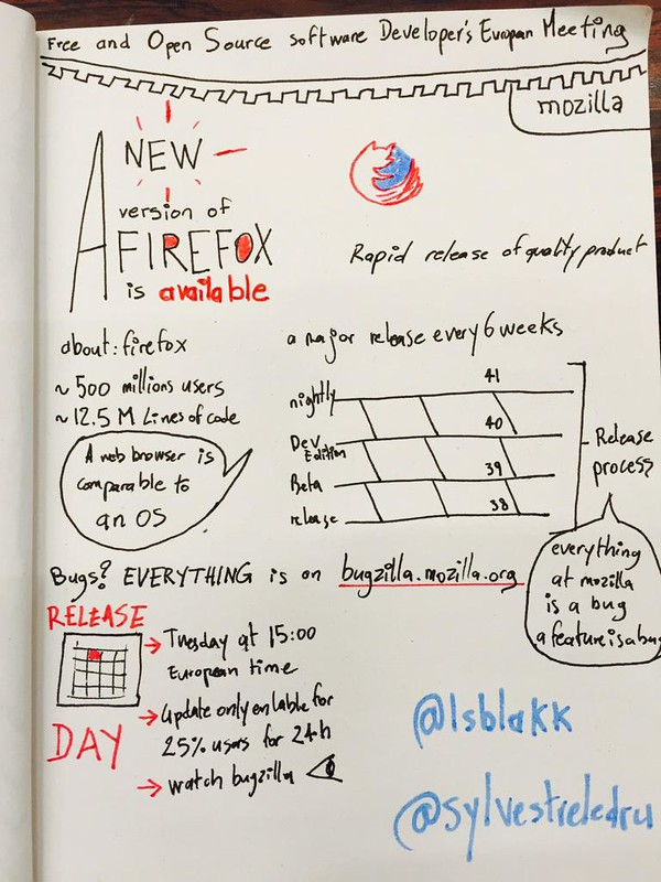 Sketch release process of Firefox