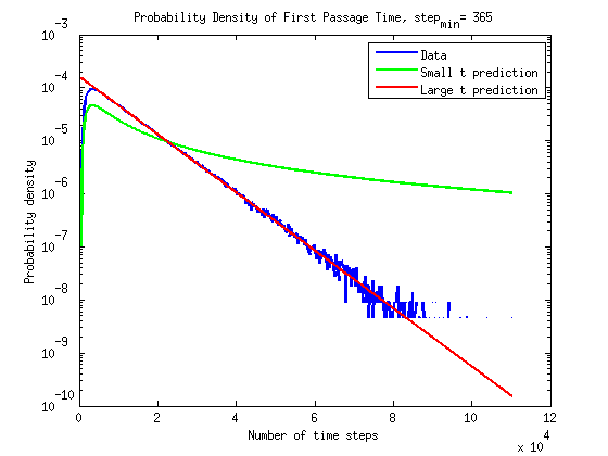 time_pdf_semilog3_histfix