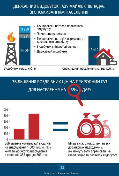 Тарифи на газ Нацкомісія перегляне сьогодні