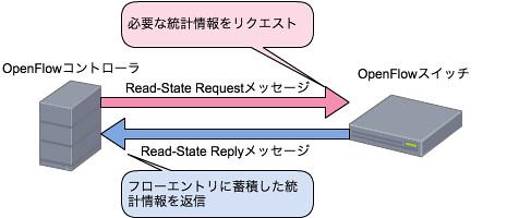 Read-Stateメッセージ