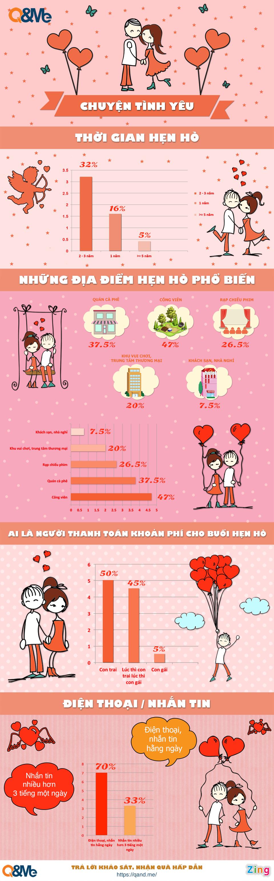 Infographic - Chuyện Hẹn HÒ