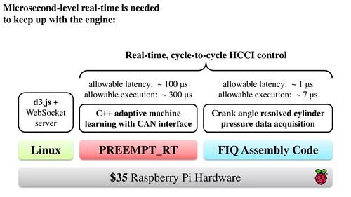 Motorvezérlés Raspberry Pi és PREEMPT_RT Linux megoldással
