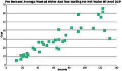 Per Demand Average Wasted Water And Tme Waiting for Hot Water Without DCP