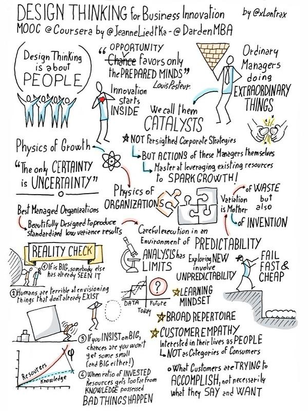 Design Thinking - @Coursera