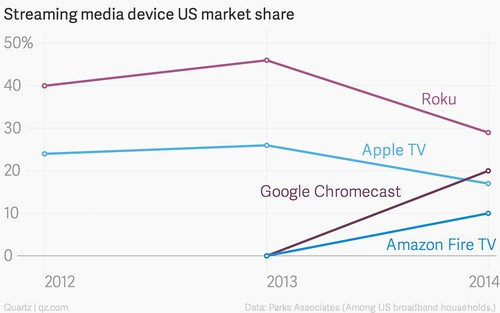 streaming-media-device-us-market-share-roku-apple-tv-google-chromecast-amazon-fire-tv_chartbuilder