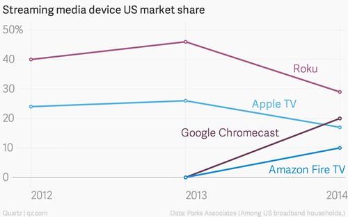 streaming-media-device-us-market-share-roku-apple-tv-google-chromecast-amazon-fire-tv_chartbuilder