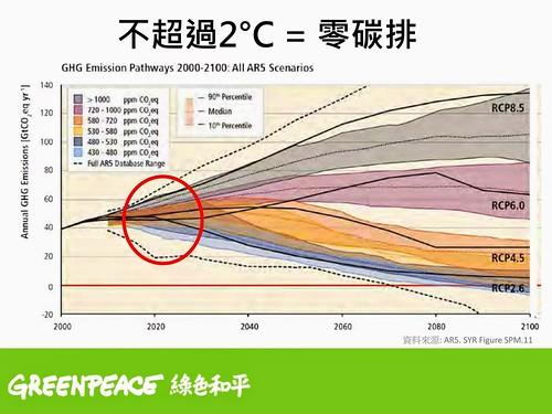 各碳排放路徑的年溫室氣體排放量走向。資料來源:綠色和平簡報,原載於 AR5 SYR Figure SPM.11。