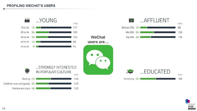 WeChat Presentation - Singapore