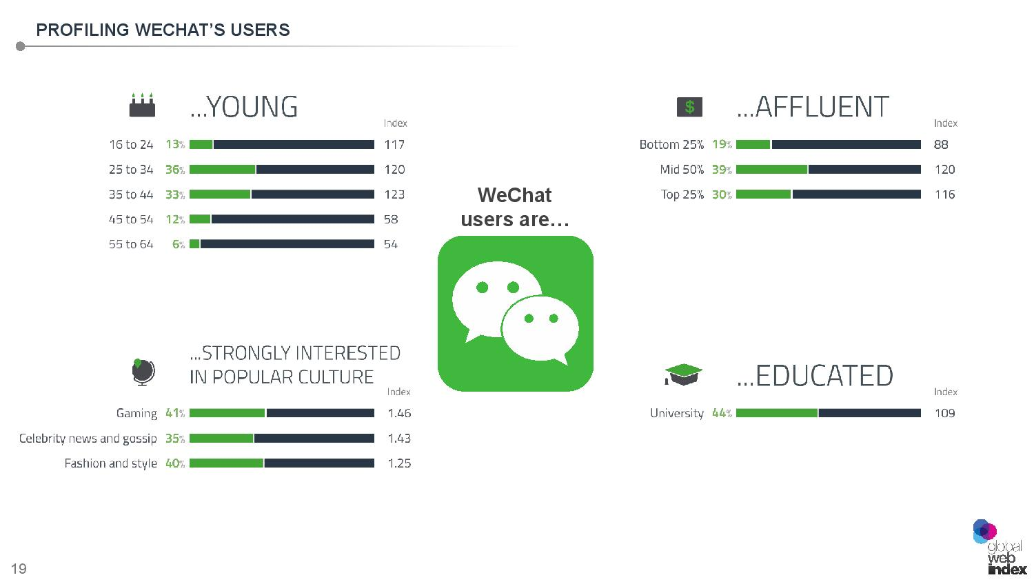 the research of wechat How wechat, the most popular social network in china, cultivates wellbeing abstract social media sites like facebook have recently been blamed for their negative impact on wellbeing, with support from recent research however, certain features and mechanisms of social media sites may actually.