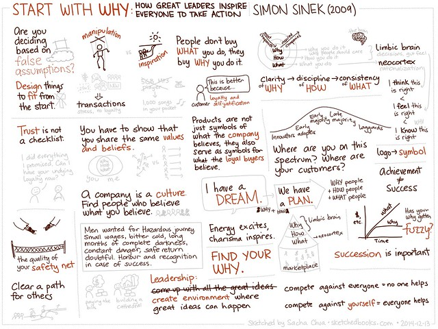 2014-12-13 Sketched Book - Start With Why - Simon Sinek