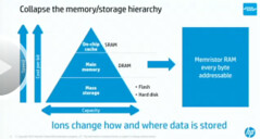 The Machine: HP's New Memristor Based Datacenter Scale Computer - Still Changing Everything