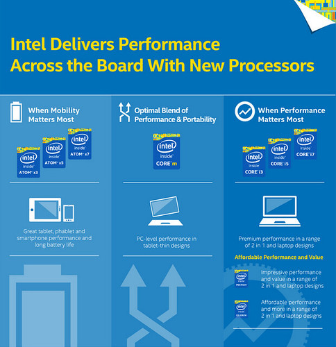 Intel Atom X3, X5 et X7