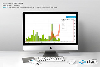Step 3: Sort and display specific types of data using the filters at the top right. ZoomCharts Time Chart for imac