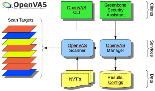 OpenVAS 7 Released - Open Source Vulnerability Scanner