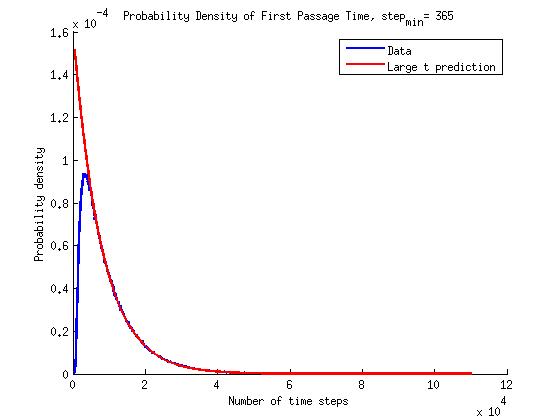 time_pdf_2_histfix