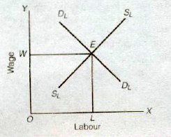 NCERT Solutions for Class 12th Microeconomics : Chapter 5 – Market