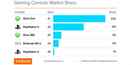 Study shows Xbox One dominates PS4 on Black Friday