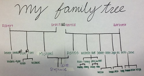 A creative family tree