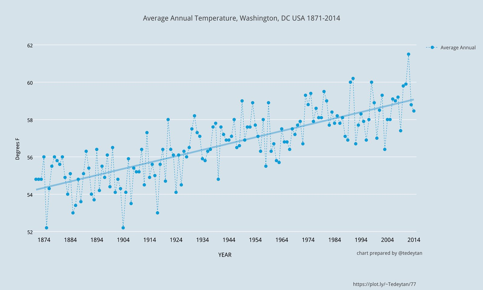 Average Annual Temperature Washington DC USA 1871-2014 51552