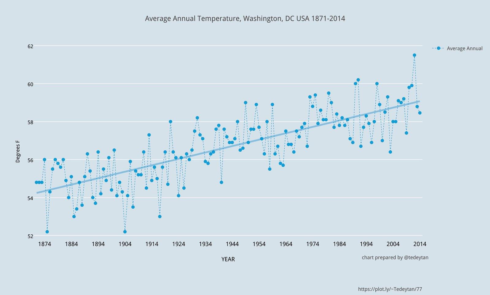 Changing Climate (chart), Washington, DC USA 1871-2014