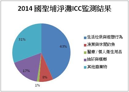 2014國聖埔淨灘ICC監測結果,「生活垃圾與遊憩行為」佔最大宗。