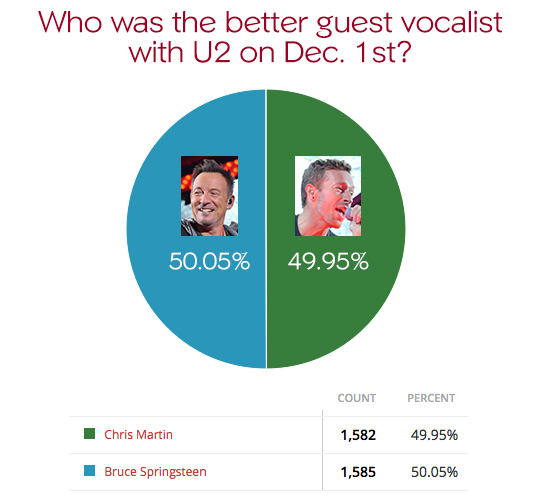 poll-results-guest-vocalist