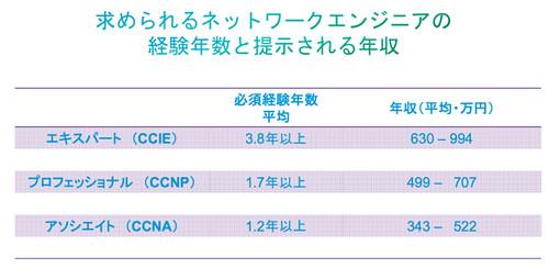 2011_Japan_Salary_Data_Slides_ja.pdf 2015-01-13 15-07-34