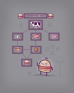 Burger family tree