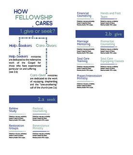 Soul Care brochure