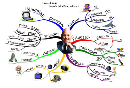 mind-map-asec