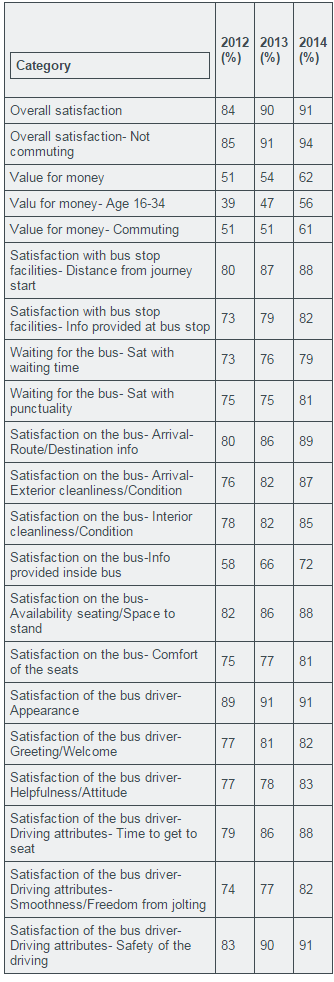 Bus Passengers Survey  Spring 2014 Results   Plymouth Citybus