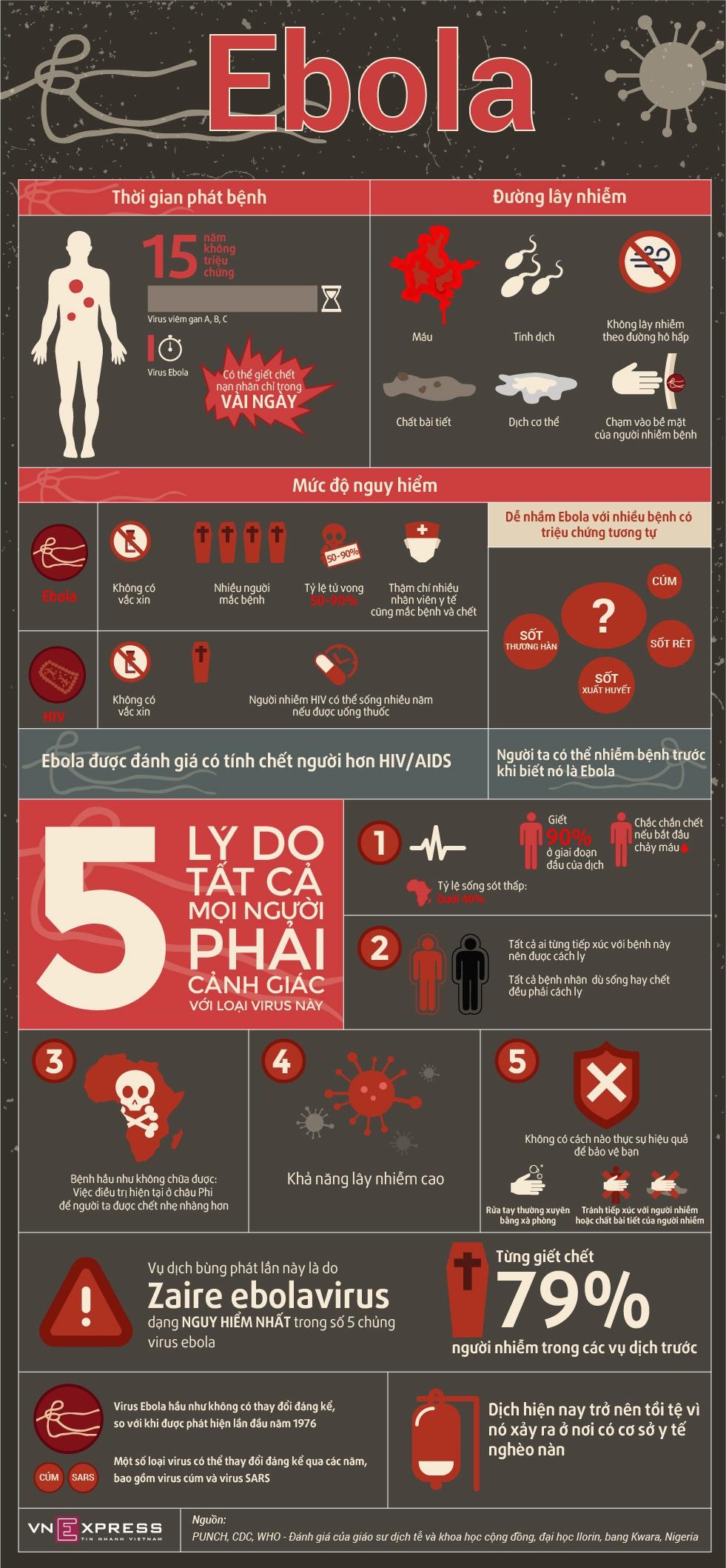 Infographic - Ebola và Những Điều Cần Biết