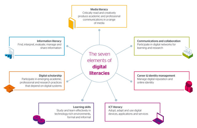 igital Literacy, Engagement, and Digital Identity Development