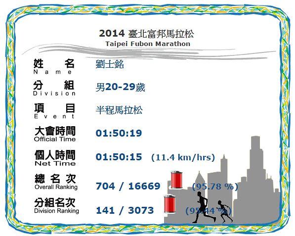 台北富邦馬拉松成績名次