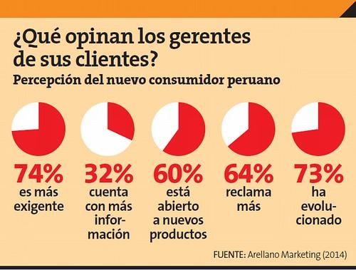 Qué opinan los gerentes de sus clientes
