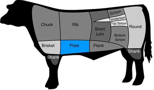 高雄新國際西餐廳牛排的部位、熟度與吃法1_牛部位