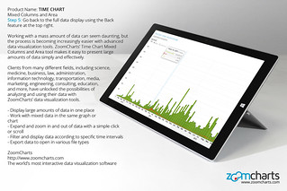 Step 5: Go back to the full data display using the Back feature at the top right. ZoomCharts Time Chart for tablets