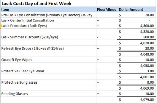 Lasik Expenses / Cost