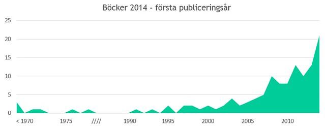 böcker 2014 efter publiceringsår