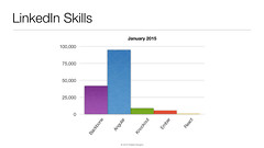 2015 LinkedIn Skills for JavaScript MVC Frameworks