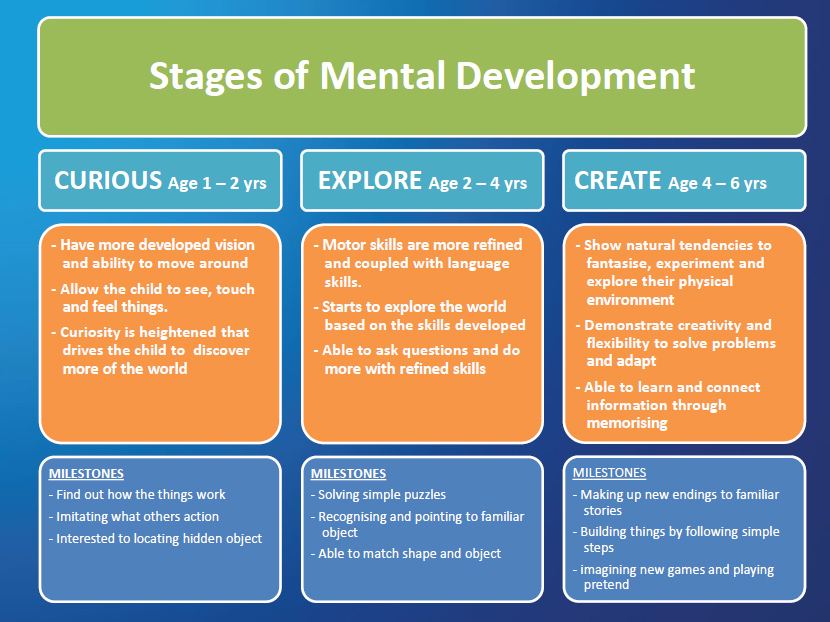 dl stages of mental development