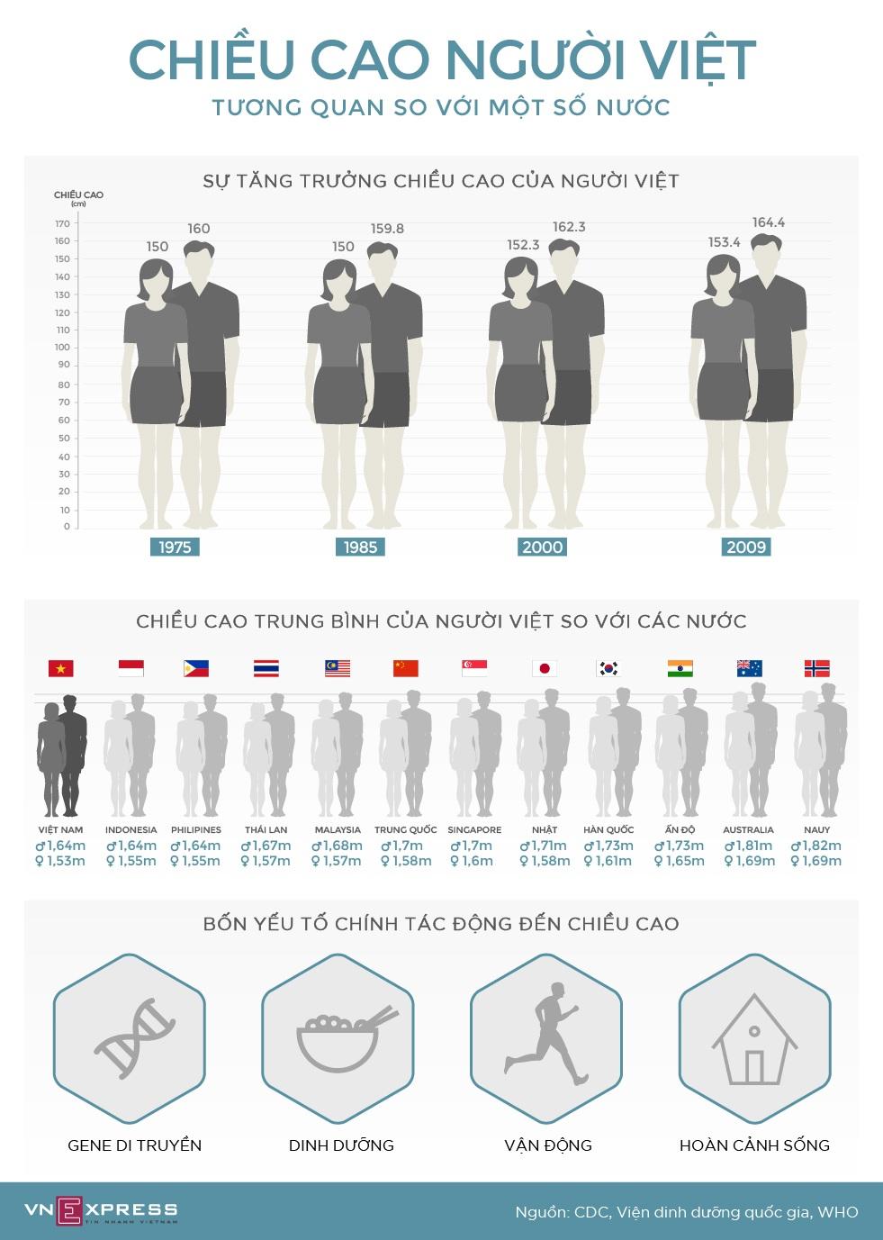 Infographic - Chiều Cao Người Việt Nam và Khu Vực