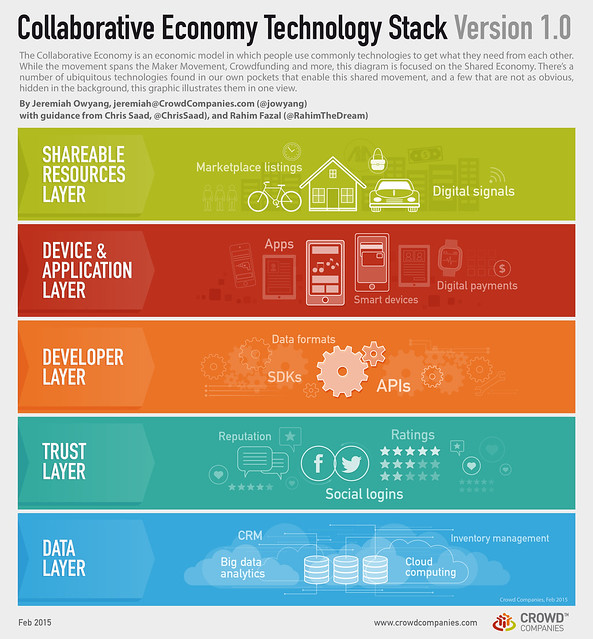 Collaborative Economy Technology Stack