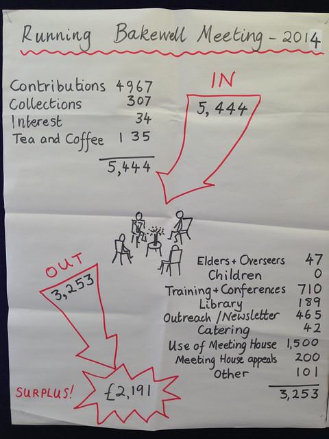 2015 03 01 Alison's flipchart treasurer's presentation pg1
