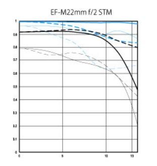 График MTF объектива Canon EF-M 22/2 STM