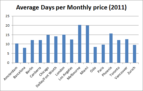 Average days per Monthly ticket cost (2011)