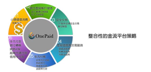 One Paid萬付通 第三方代收付款平台