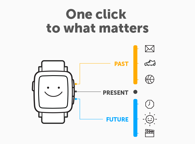 Pebble Time este noul ceas smart